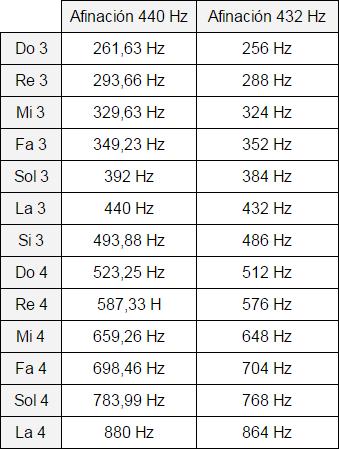 Cartel de frecuencias con afinación a 440 Hz vs 432 Hz