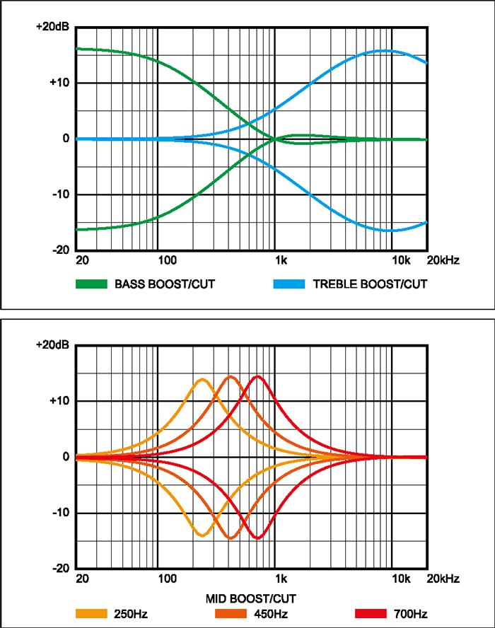 Respuesta en frecuencia de la electrónica del Ibanez SR800-AWT