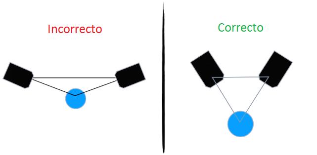 Posicionamiento en triángulo equilátero de los monitores de estudio