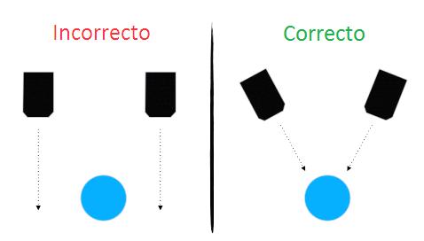 Posicionamiento recto vs. oblicuo