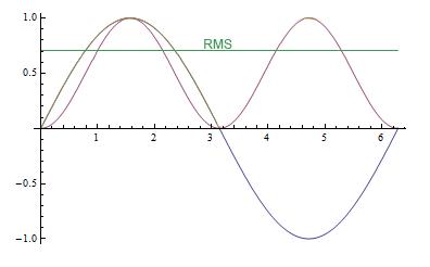 Potencia RMS