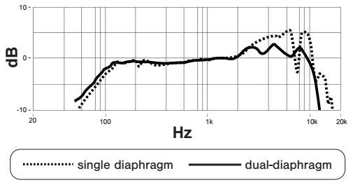 Respuesta en frecuencia diafragma simple vs doble diafragma