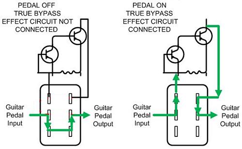 Esquema de los pedales del tipo True Bypass